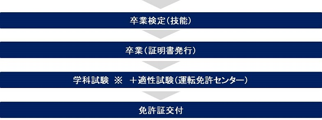 免許取得までの流れ2(自動二輪免許)